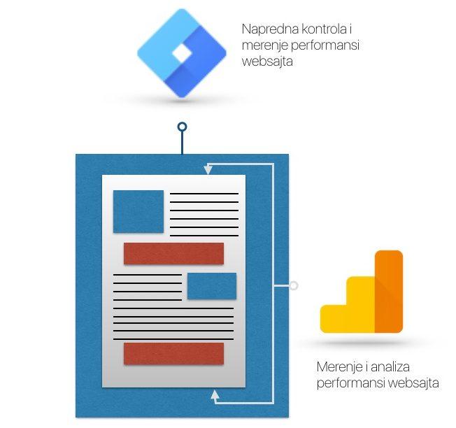 Analiza implementacije - Google Analitika i Google Tag menadžer