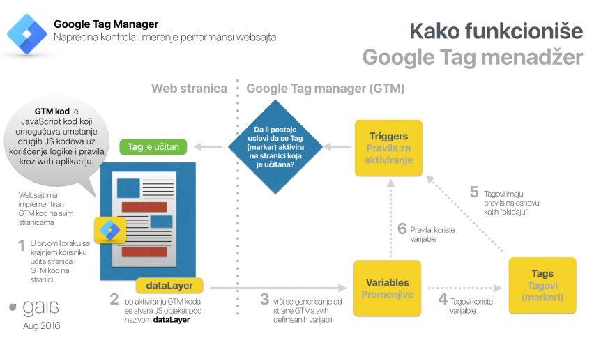 Kako funkcioniše Google Tag menadžer