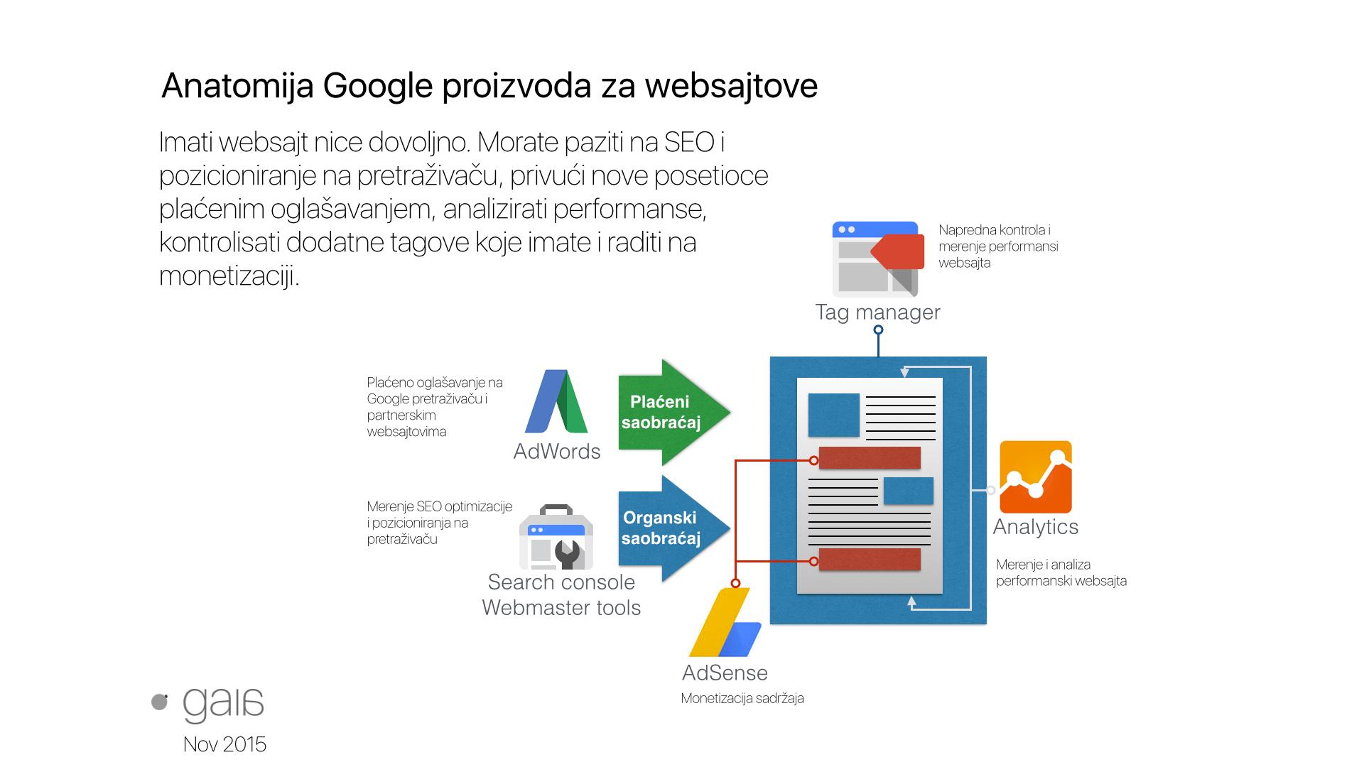Anatomija Google proizvoda za websajtove