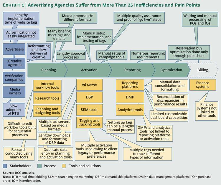 Efikasnost i efektivnost u digitalnom marketingu