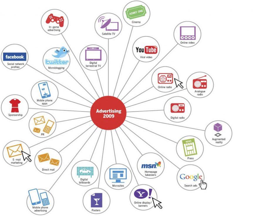 advertising-oglasavanje-2000