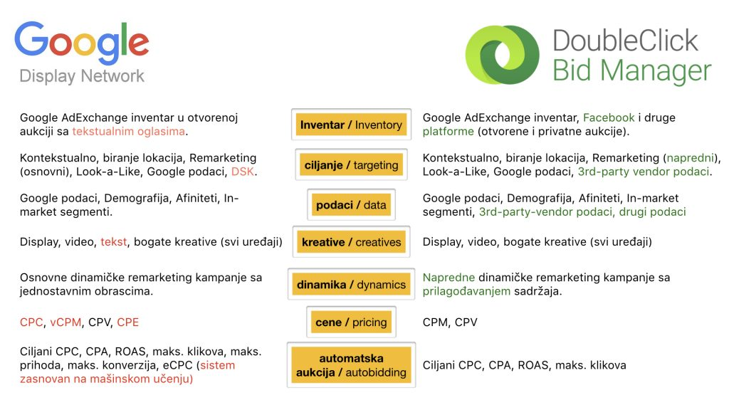 razlike izmedju google display mreze i doubleclick bid managera dbm