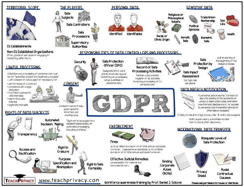 Okvir delovanja GDPR-a