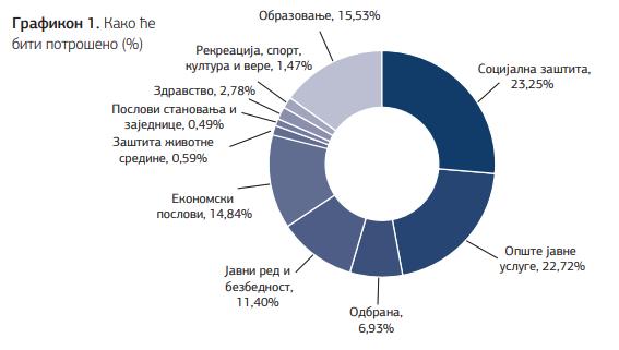 Kako će biti potrošen prihod Republike Srbije u 2020.godini