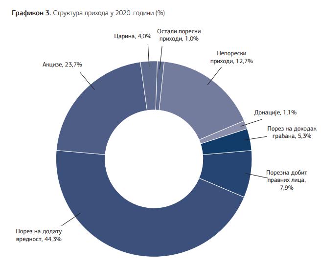 """Kako će Republika Srbija """"zaraditi"""" novac u 2020.godini (ili kako je planirala to da uradi)? Uglavno koristeći porez."""